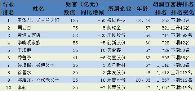 2018胡润百富榜上的印刷人。及迄今最全的烟包印刷企业业绩排行榜(更新版)
