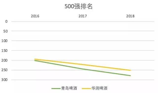 2018《财富》中国五百强揭晓!万洲、中粮、伊利…14家食企上榜
